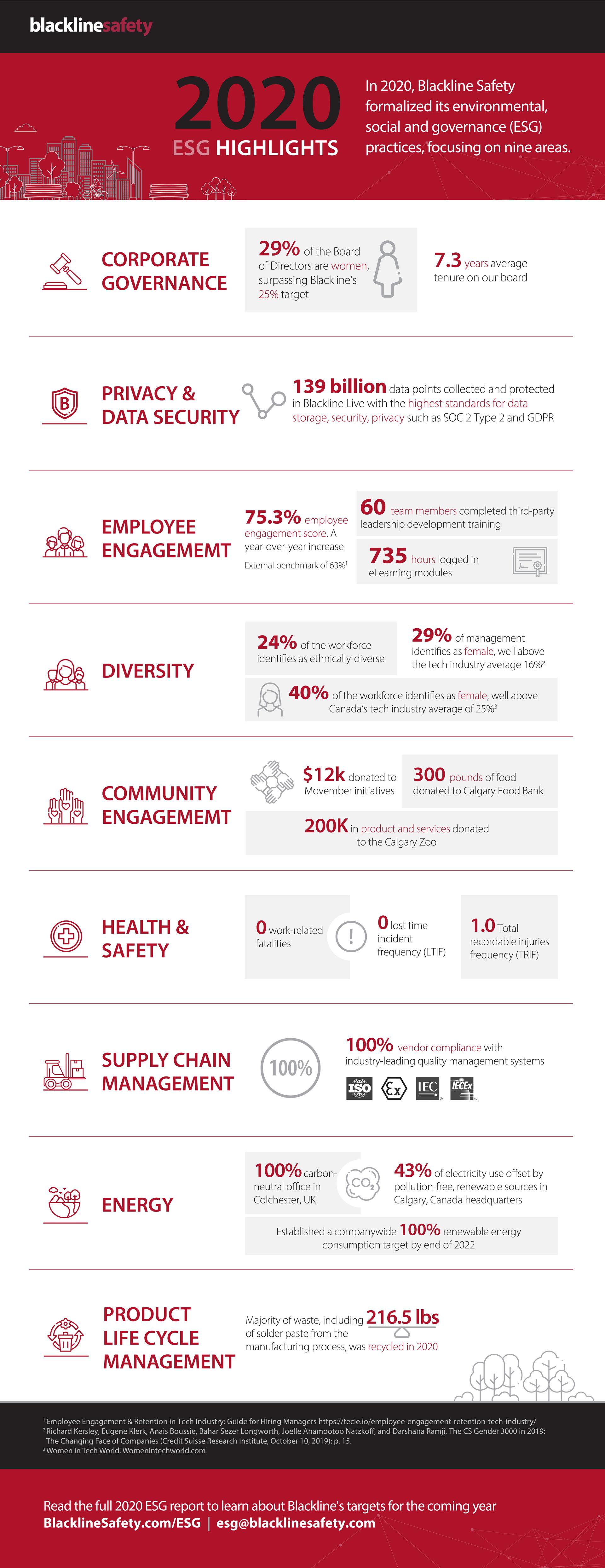 2020-ESG-Highlights-Infographic_v4