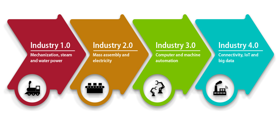 Blackline Safety Industry 4.0 part 1 blog