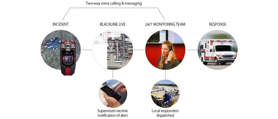 Live Monitoring Alert Management