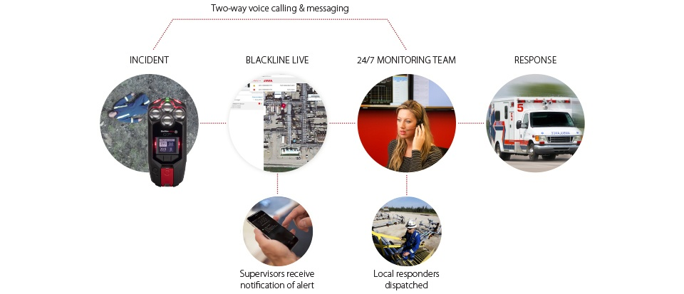 Live Monitoring Alert Management