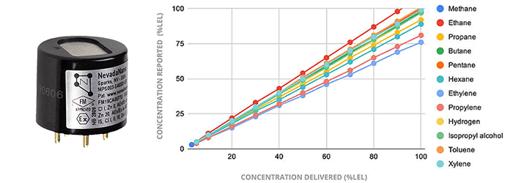 MPS sensor and chart