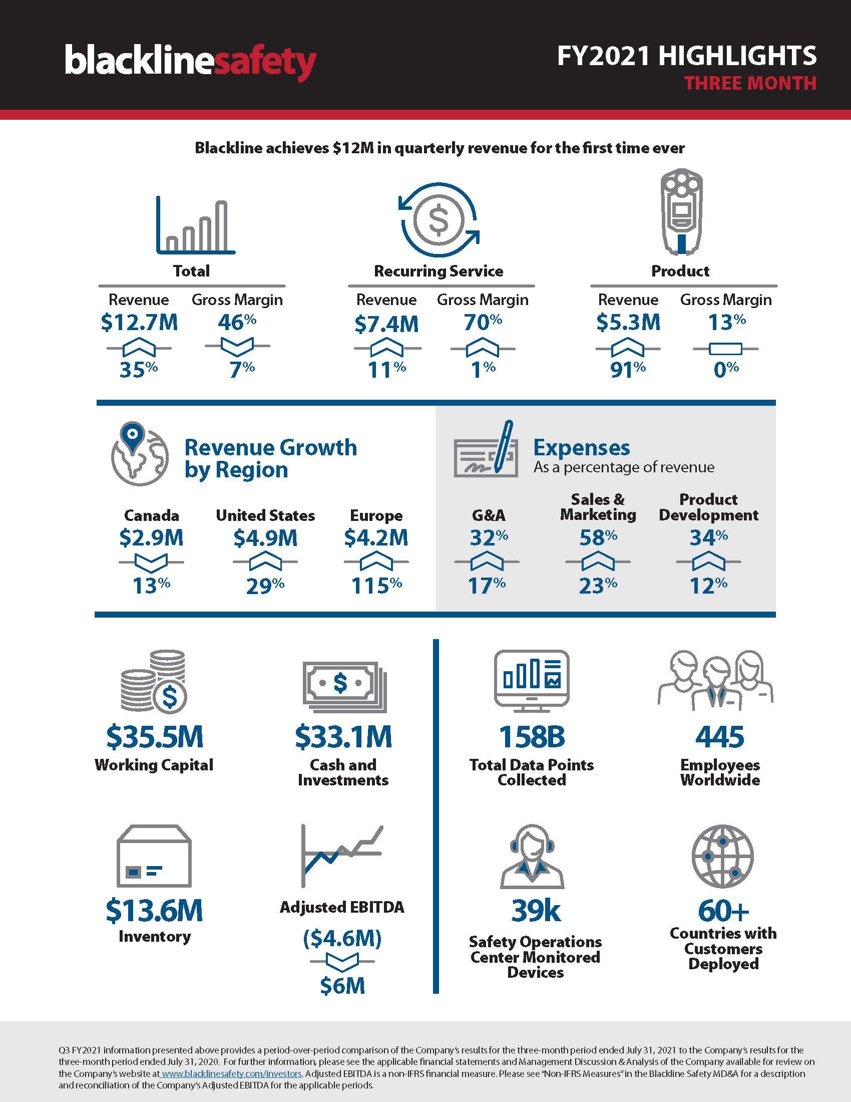Quarterly infographic-Q3 2021-3 mo (1)