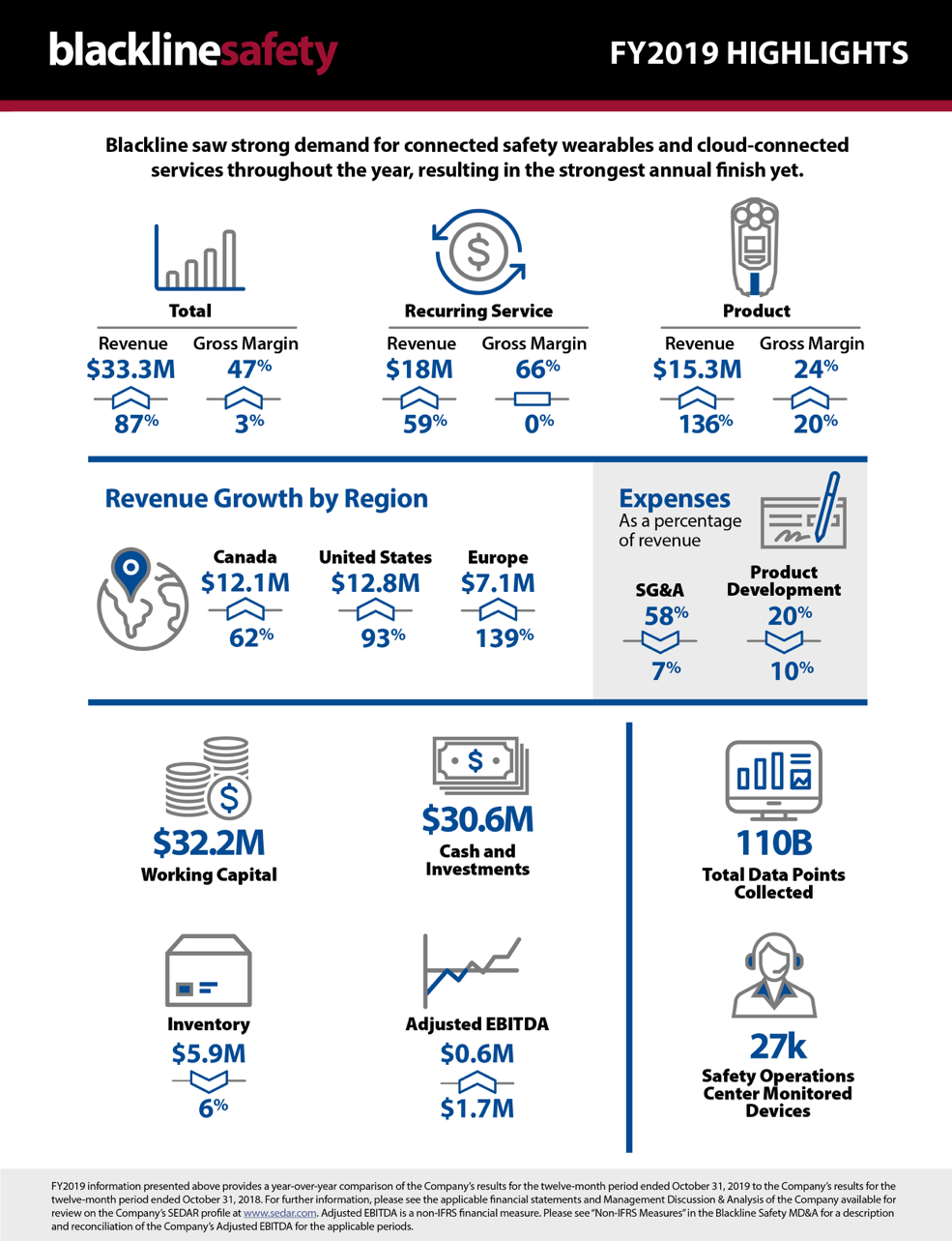 fy2019highlights