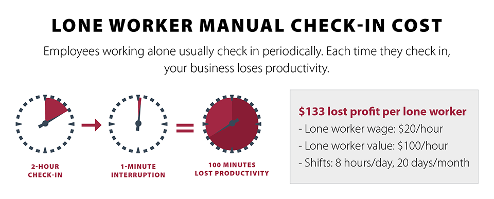 Blackline Safety shows how you can save money and better protect your lone workers.