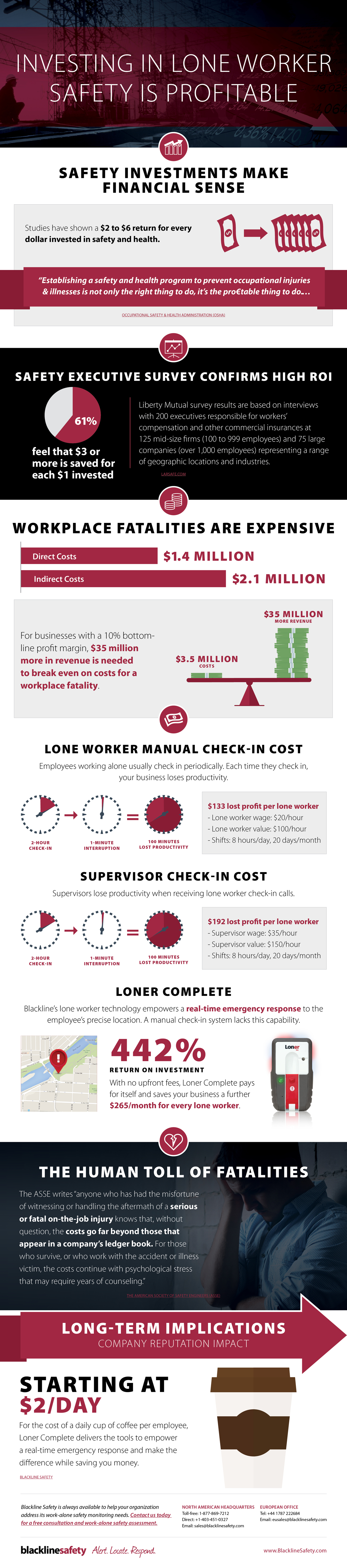 Lone worker safety — the profitable thing to do is invest.= in your must valuable asset, your employees.